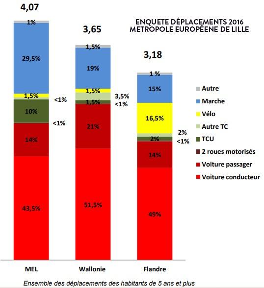 Enquete mobilité MEL 2016 - vélo eurométropoloe