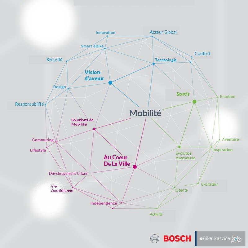 Vélo assistance électrique système Bosch, 2R Aventure